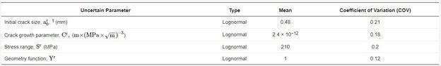 Tabelle 4. Simulierte Realitätsverteilungen für die unsicheren Parameter (zum Vergrößern bitte anklicken)