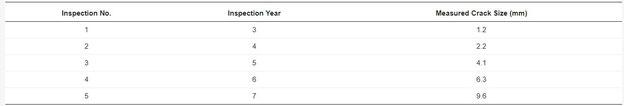 Tabelle 2: Angenommene Inspektionsergebnisse für die betrachtete rohrförmige Verbindung