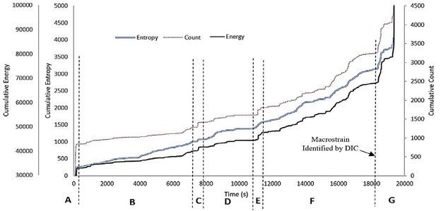 Kumulative Entropie, kumulative Energie und kumulative Anzahl über die Zeit