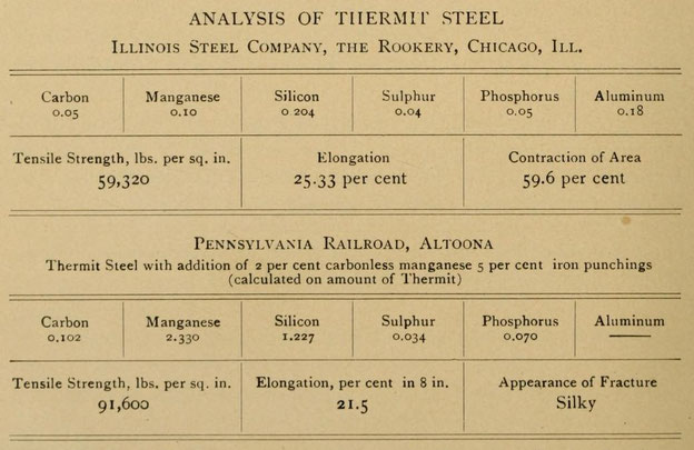 Analysis of Thermit Steel: Illinois Steel Company, the Rookery, Chicago, Ill. and Pennsylvania Railroad, Altoona