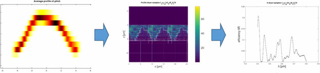 Die Methode der rigorosen Beugungstheorie (engl.: Rigorous Coupled Wave Analysis Method, kurz RCWA-Methode). Aus dem Standardprofil wird eine Simulation durchgeführt, um das Reflexionsspektrum der 0. Beugungsordnung zu erhalten.