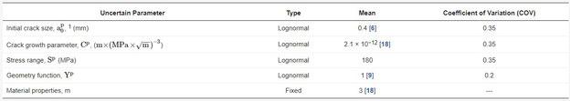 Tabelle 1: Statistik der Unsicherheiten