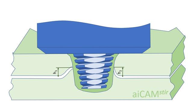 """Benchmark:  Innere Verformung (""""Hooking and thinning"""") bei einer mit konventionellem Stumpfschweißwerkzeug erstellten Überlappverbindung"""