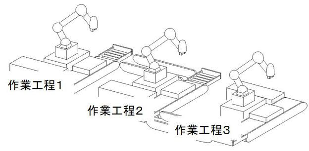 ロボットが3台並んだ製造工程です。