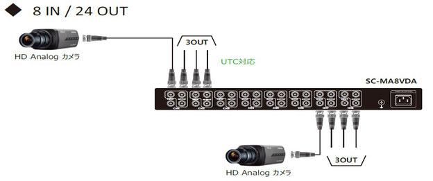アナログHD(AHD/TVI/CVI) 3分配器 x 8CH 分配器 - 接続例