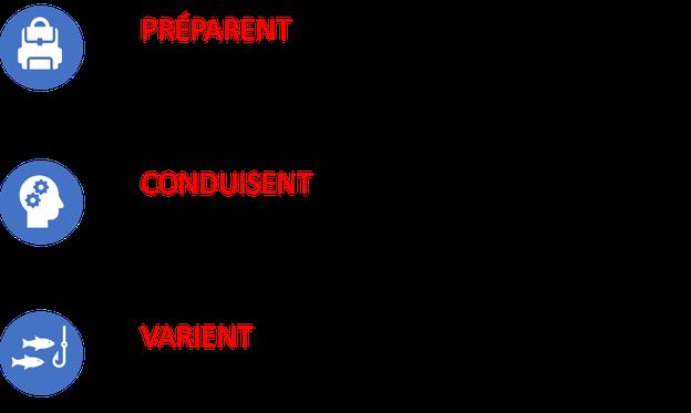 Qualités, négociateurs performants, Cofiged