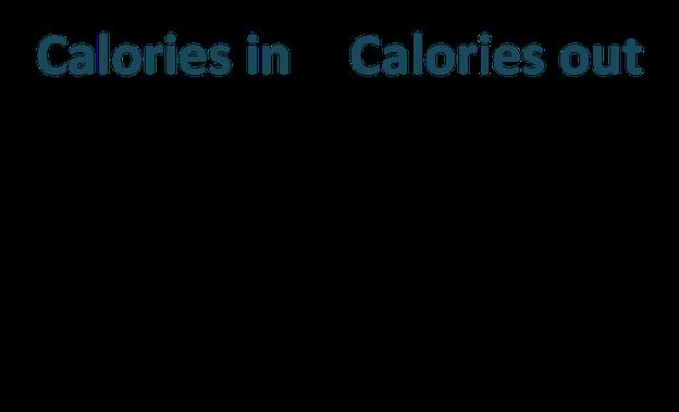 Calories in, calories out (energiebalans)
