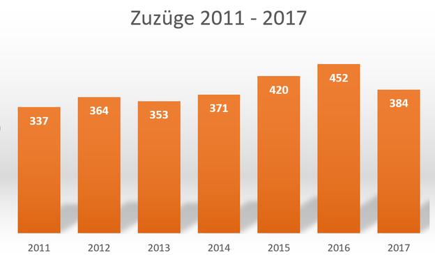 Statistik zum Zuzug in die Hansestadt Osterburg (Altmark) von 2011 - 2017