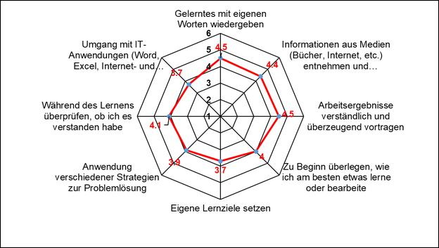 Diagramm methodosche und IT-Kompetenzen bei Maturandinnen, Ergebnisse 2018