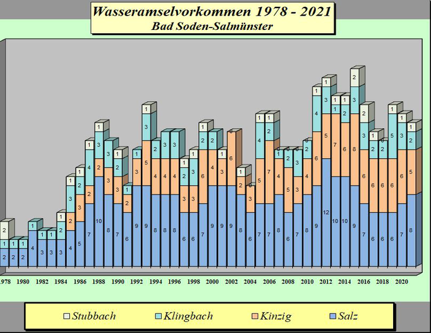Statistik Wasseramsel 1978 - 2020