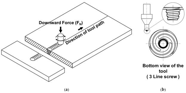 Prinzip des Reibrührschweißverfahrens (FSW): (a) Beschreibung des FSW-Verfahrens; (b) allgemeine Konstruktionsform des FSW-Werkzeugs.