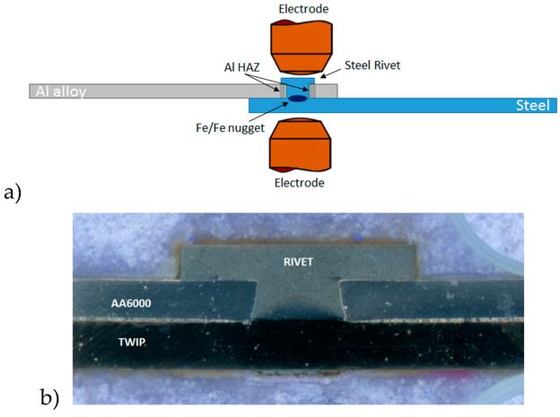 (a) Schweißen von Widerstandselementen. (b) Querschnitt einer Widerstandselementschweißung zwischen einer Al-Legierung der Serie 6xxx und einem TWIP-Stahl