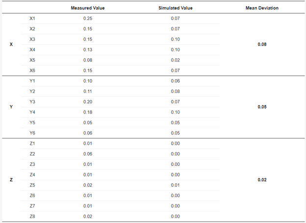 Vergleich der Abweichung zwischen gemessenen und experimentellen Werten [Einheit: mm].