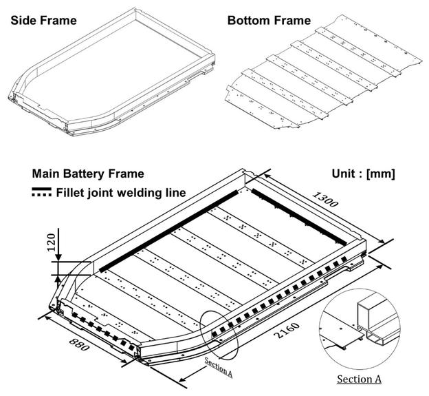 Vollständige schematische Darstellung der Kehlnaht FSW für den Hauptbatterierahmen.