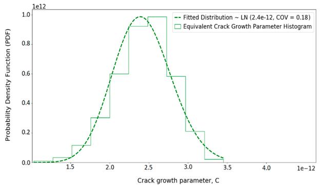 Histogramm der äquivalenten Risswachstumsparameter und die angepasste Verteilung