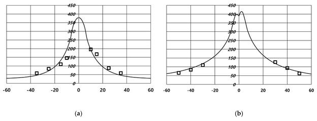 Ergebnisse der Wärmeübergangsanalyse und Versuchsergebnisse: (a) Stumpfnaht-FSW; (b) Kehlnaht-FSW.