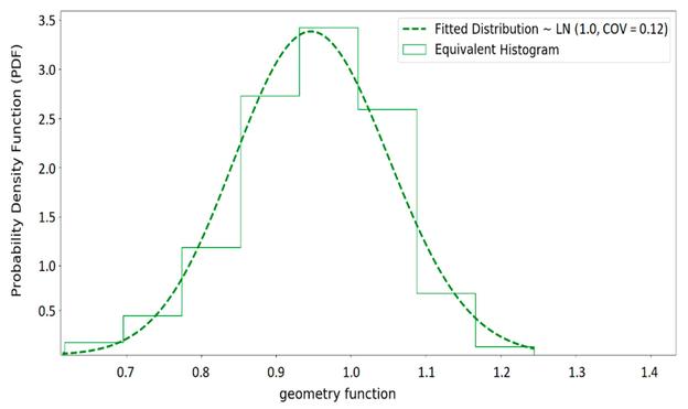 Histogramm der äquivalenten Geometriefunktion und die angepasste Verteilung