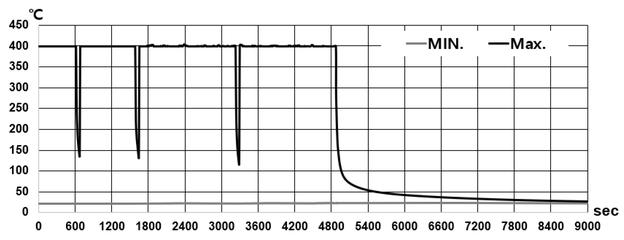 Verlauf der Temperaturverteilung der Vollrahmenstruktur.