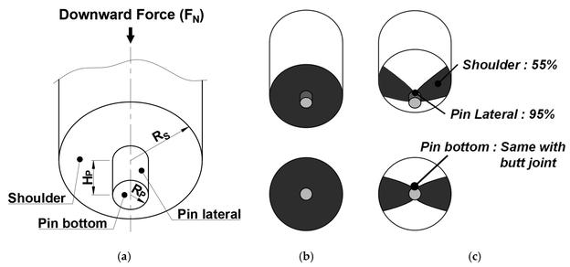 Bereich, in dem Reibungswärme durch das FSW-Verfahren erzeugt wird: (a) Hauptgeometrie des Werkzeugs; (b) Reibungsfläche des Werkzeugs beim Stumpf-FSW; (c) Reibungsfläche des Werkzeugs beim Kehlnaht-FSW.
