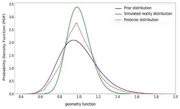 Aktualisierte Verteilung für Geometriefunktion (Y)