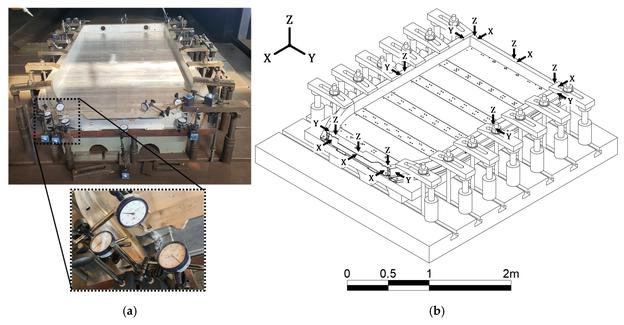 FSW-Verformungsmessung der tatsächlichen Vollrahmenstruktur: (a) Position der Messuhr; (b) Messrichtung der Verformung.