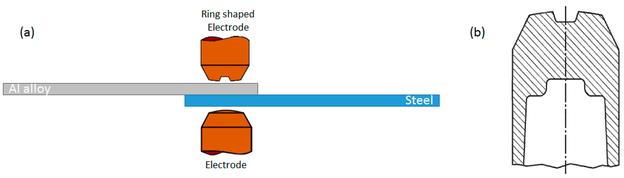 Widerstandspunktschweißen mit einer ringförmigen Elektrode auf der Seite der Aluminiumlegierung: Übersicht (a) und ringförmige Elektrode (b)