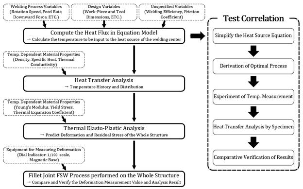 Flussdiagramm des Forschungsvorhabens: Simulation und Versuche zum Kehlnaht-Rührreibschweißen von stranggepresstem Aluminium eines Elektrofahrzeugrahmens