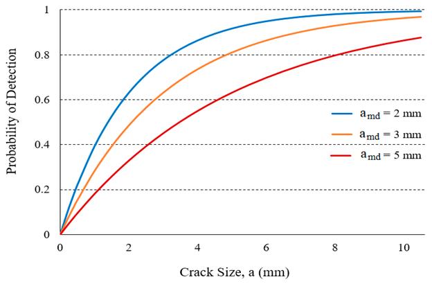 Kurven der Wahrscheinlichkeit der Erkennung (Probability of Detection, POD) für verschiedene mittlere nachweisbare Größen