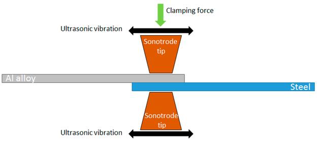 Ultraschallpunktschweißen mit Sonotrode, Einspannkraft und horizontaler Ultraschallschwingbewegung