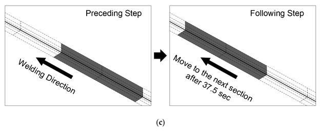 Vorprozess der Wärmeübertragungsanalyse: (c) Bewegungsmethode der Wärmequelle.