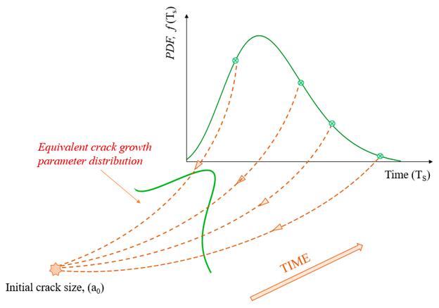 Ermittlung der äquivalenten Risswachstumsparameterverteilung