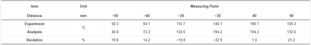 Vergleich der maximalen Verlagerungen in y-Richtung [mm].