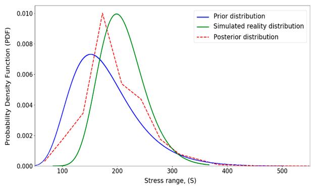 Aktualisierte Verteilung für Spannungsbereich (S)