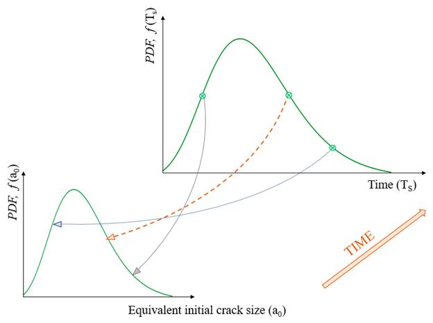 Ermitteln der äquivalenten Anfangsrissgrößenverteilung