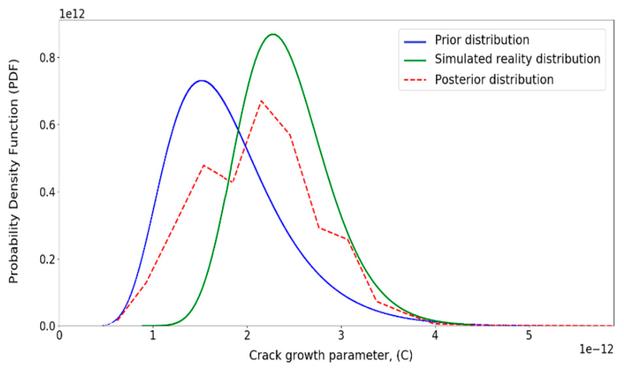 Aktualisierte Verteilung für Risswachstumsparameter (C)