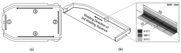 Vorprozess der Wärmeübertragungsanalyse: (a) FSW-Sequenz; (b) Methode zur Eingabe der Temperatur im Schweißzentrum