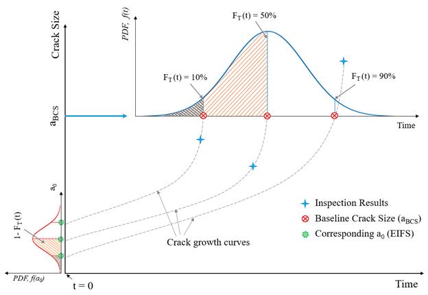 Ermitteln der äquivalenten Anfangsfehlergrößenverteilung (EIFS)