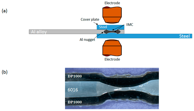 Widerstandspunktschweißen unter Verwendung einer Stahldeckplatte (a) und Beispiel eines Deckplattenschweißens zwischen Aluminiumlegierung 6016 und DP1000-Stahl (b). IMC=intermetallische Phase