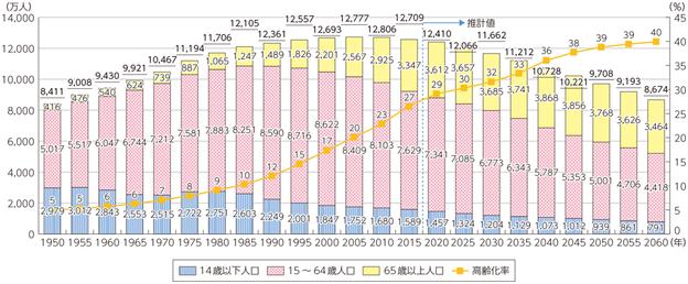 人口推移グラフ