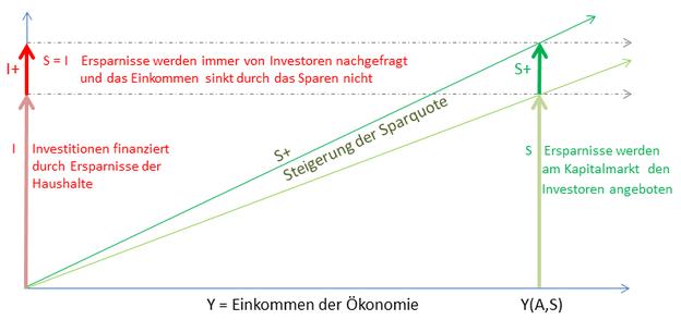Im neoklassischen Modell bewirken Ersparnisse höhere Investitionen