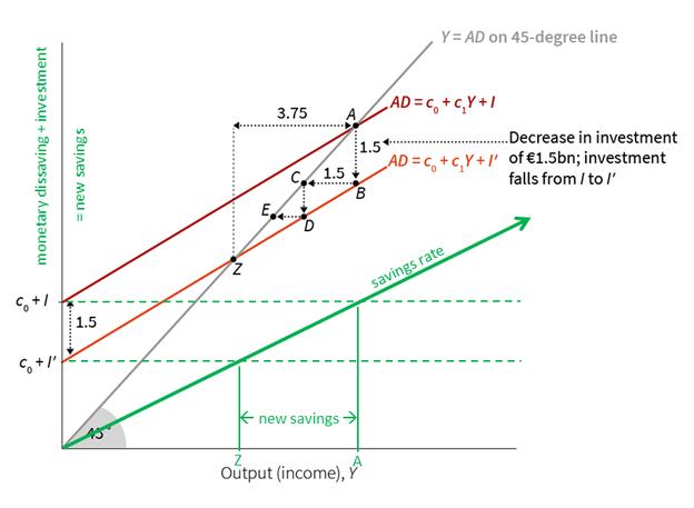 Figure 13.5: Grün die vereinfachte und klare Darstellung der monetär beschränkten Produktion
