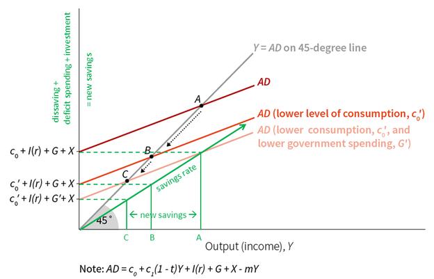 Aus dem E-Book Kapitel 13.6 The multiplier model Figure 13.11 - meine Verbesserung grün