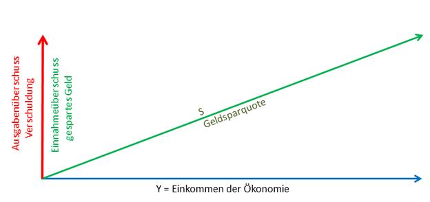 Produktion und Einkommen durch Verschuldung und Sparquote bestimmt