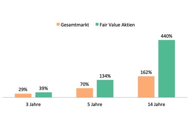 Outperformance Fair Value Calculator Strategie