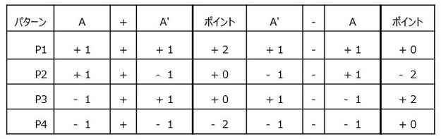 (A+A')と(A'-A)の組み合わせ