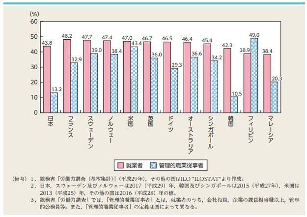 2017年の男女共同参画白書 日本企業の女性管理職の他国との比較
