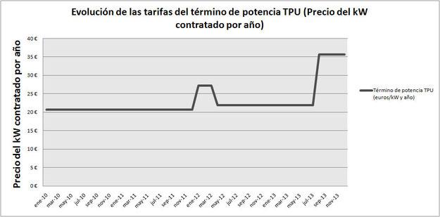 Evolución de las tarifas del término de potencia TPU (Precio del kW contratado por año)
