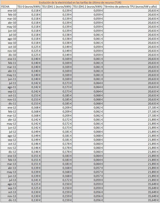 Evolución de los precios de la electricidad en las tarifas TUR