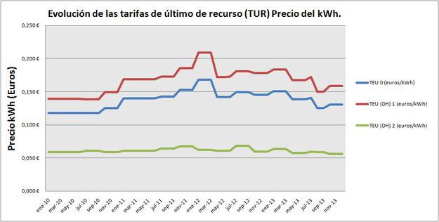 Evolución de las tarifas de último de recurso (TUR) Precio del kWh.