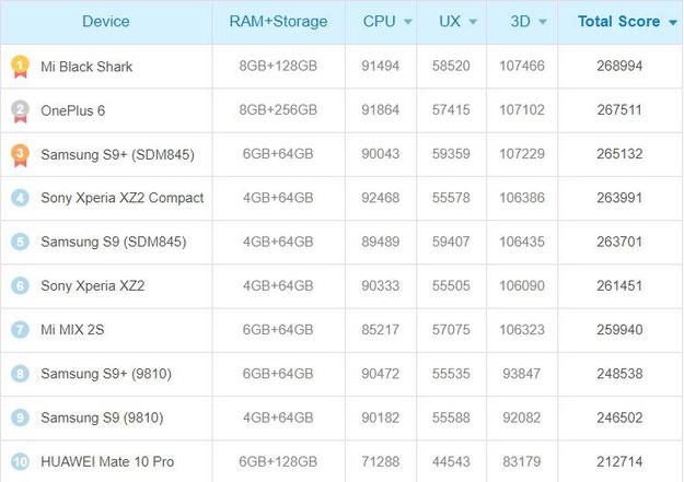 Antutu puissance Samsung Galaxy S9 classement
